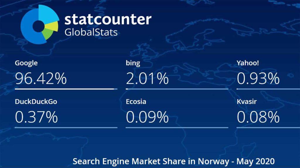 Markedsandeler søkemotorer for Norge (Google, Bing, Yahoo!, DuckDuckGo, Ecosia og Kvasir)