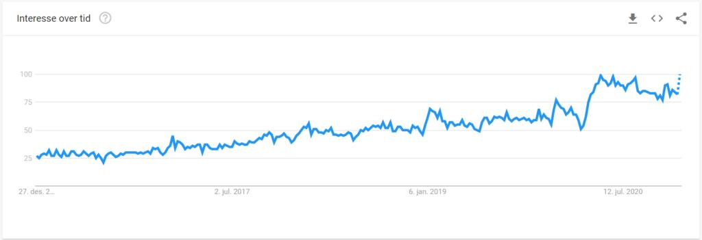 Dropshipping - Google Trends siste 5 år